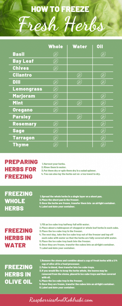 How to Freeze Herbs Chart